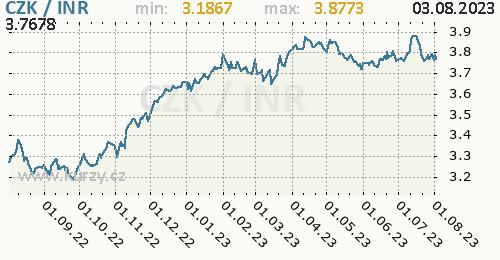 Graf CZK / INR denní hodnoty, 1 rok, formát 500 x 260 (px) PNG