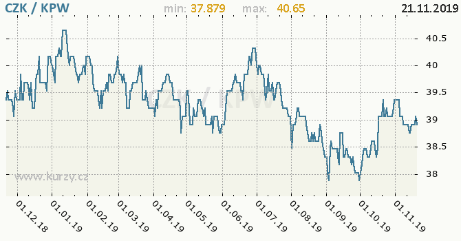 Vývoj kurzu CZK/KPW - graf