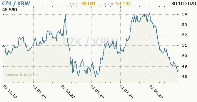 Vývoj kurzu CZK/KRW - graf