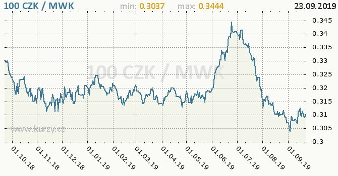 Vývoj kurzu CZK/MWK - graf