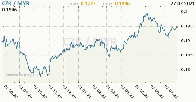 Vývoj kurzu CZK/MYR - graf