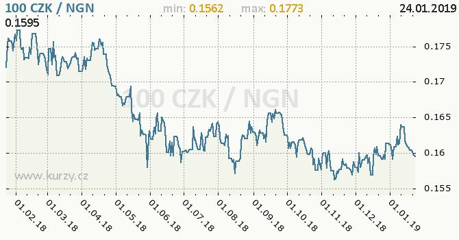 Vývoj kurzu CZK/NGN - graf