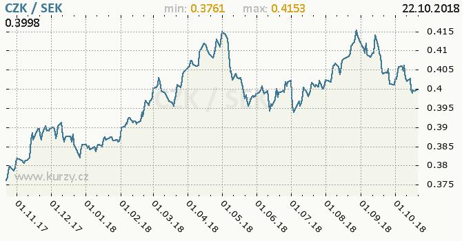 Vývoj kurzu CZK/SEK - graf