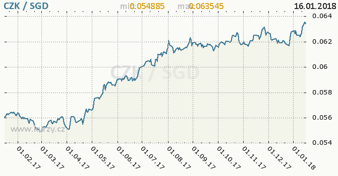 Graf singapurský dolar a česká koruna