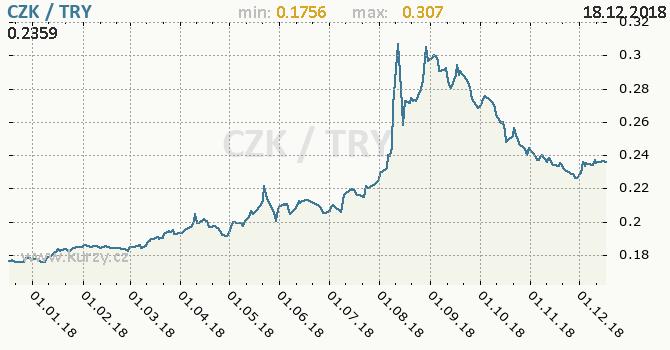 Vývoj kurzu CZK/TRY - graf