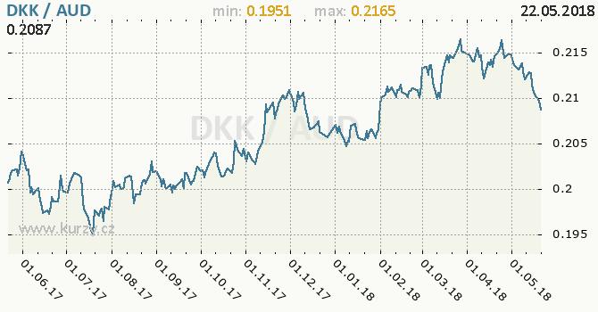 Vývoj kurzu DKK/AUD - graf