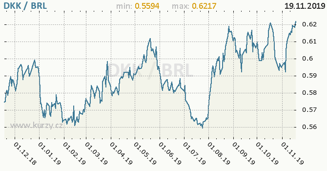 Vývoj kurzu DKK/BRL - graf