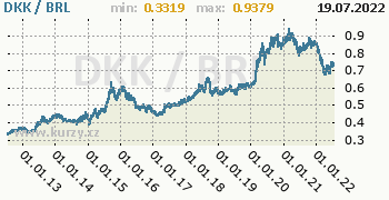 Graf DKK / BRL denní hodnoty, 10 let, formát 350 x 180 (px) PNG