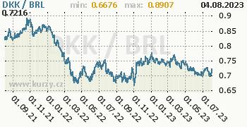 Graf DKK / BRL denní hodnoty, 2 roky, formát 350 x 180 (px) PNG