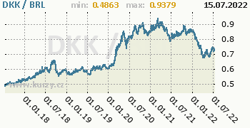Graf DKK / BRL denní hodnoty, 5 let, formát 350 x 180 (px) PNG