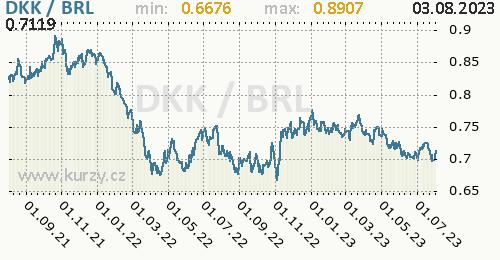 Graf DKK / BRL denní hodnoty, 2 roky, formát 500 x 260 (px) PNG