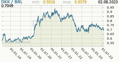 Graf DKK / BRL denní hodnoty, 5 let, formát 500 x 260 (px) PNG