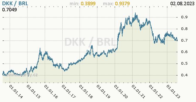Graf DKK / BRL denní hodnoty, 10 let, formát 670 x 350 (px) PNG