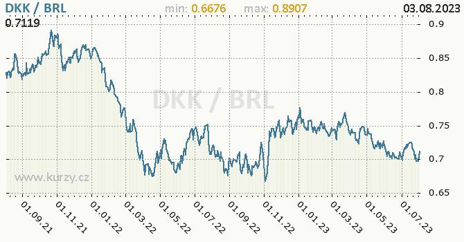 Graf DKK / BRL denní hodnoty, 2 roky, formát 670 x 350 (px) PNG