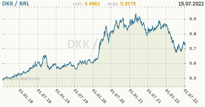 Graf DKK / BRL denní hodnoty, 5 let, formát 670 x 350 (px) PNG