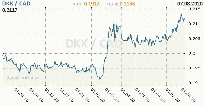 Vývoj kurzu DKK/CAD - graf