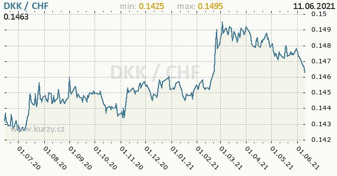 Vývoj kurzu DKK/CHF - graf