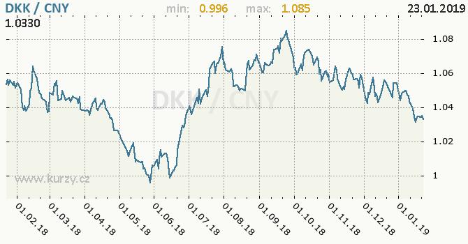 Vývoj kurzu DKK/CNY - graf