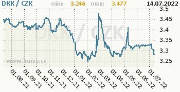 Dánská koruna graf DKK / CZK denní hodnoty, 1 rok, formát 350 x 180 (px) PNG