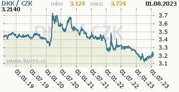 Dánská koruna graf DKK / CZK denní hodnoty, 5 let, formát 350 x 180 (px) PNG