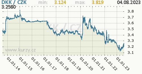 Dánská koruna graf DKK / CZK denní hodnoty, 10 let, formát 500 x 260 (px) PNG