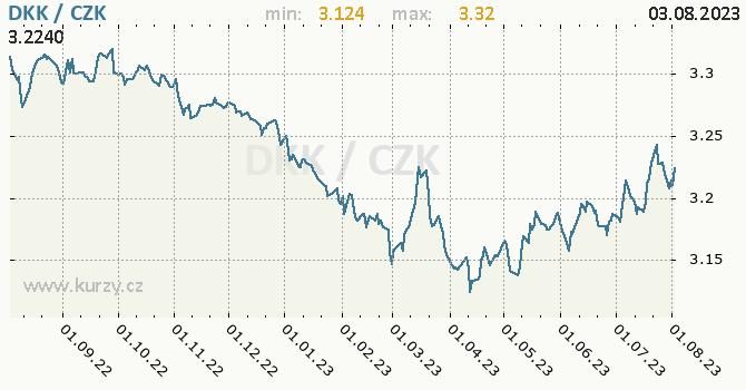 Dánská koruna graf DKK / CZK denní hodnoty, 1 rok, formát 670 x 350 (px) PNG