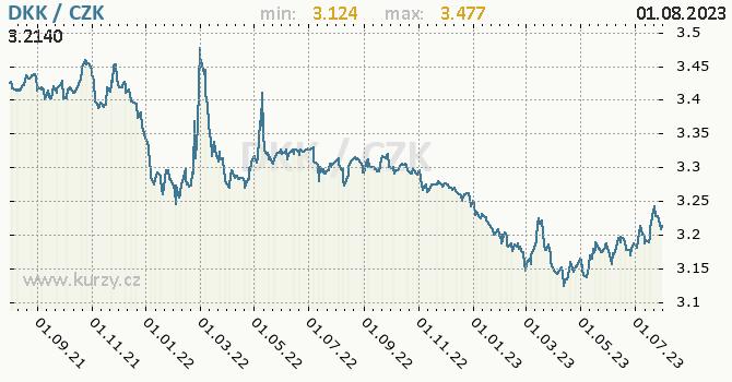 Dánská koruna graf DKK / CZK denní hodnoty, 2 roky, formát 670 x 350 (px) PNG
