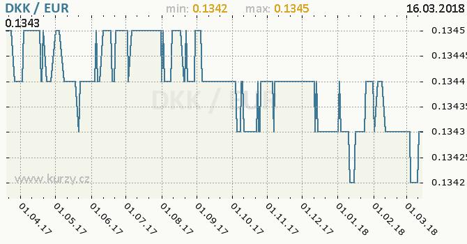 Vývoj kurzu DKK/EUR - graf