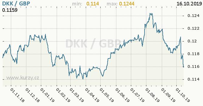 Vývoj kurzu DKK/GBP - graf