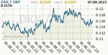 Graf DKK / GBP denní hodnoty, 2 roky, formát 350 x 180 (px) PNG