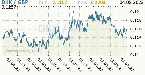 Graf DKK / GBP denní hodnoty, 2 roky, formát 500 x 260 (px) PNG