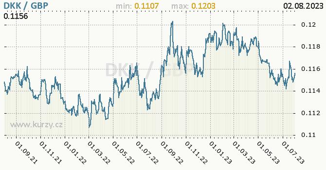 Graf DKK / GBP denní hodnoty, 2 roky, formát 670 x 350 (px) PNG