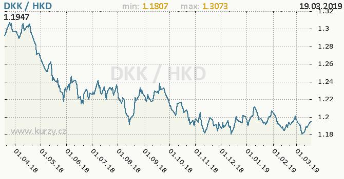 Vývoj kurzu DKK/HKD - graf