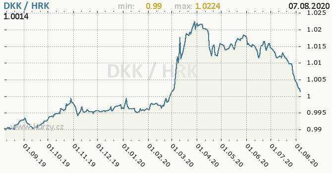 Vývoj kurzu DKK/HRK - graf