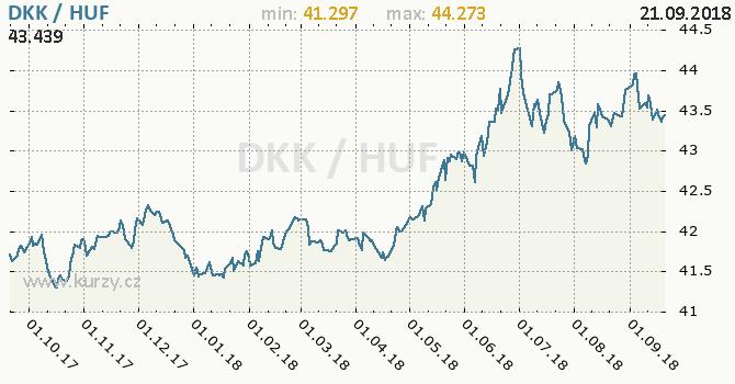 Vývoj kurzu DKK/HUF - graf