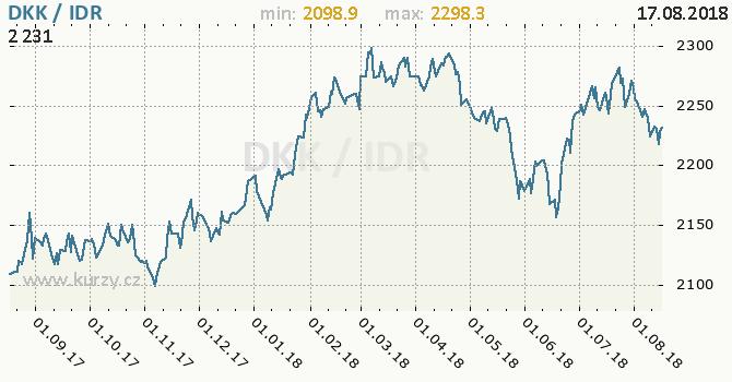 Vývoj kurzu DKK/IDR - graf