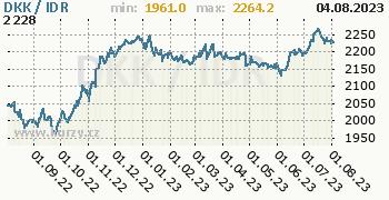 Graf DKK / IDR denní hodnoty, 1 rok, formát 350 x 180 (px) PNG