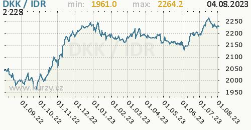 Graf DKK / IDR denní hodnoty, 1 rok, formát 500 x 260 (px) PNG