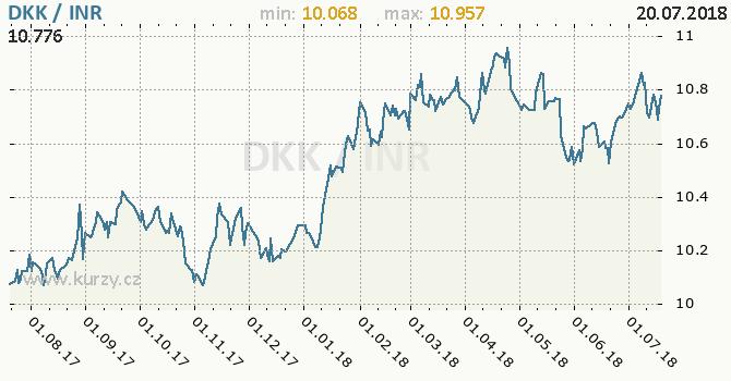 Vývoj kurzu DKK/INR - graf