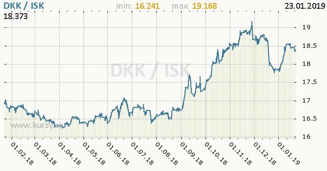 Vývoj kurzu DKK/ISK - graf
