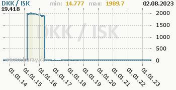 Graf DKK / ISK denní hodnoty, 10 let, formát 350 x 180 (px) PNG