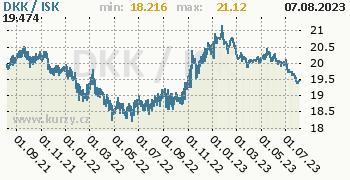 Graf DKK / ISK denní hodnoty, 2 roky, formát 350 x 180 (px) PNG