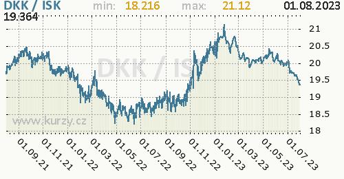 Graf DKK / ISK denní hodnoty, 2 roky, formát 500 x 260 (px) PNG