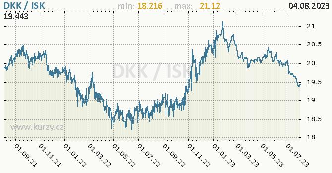 Graf DKK / ISK denní hodnoty, 2 roky, formát 670 x 350 (px) PNG