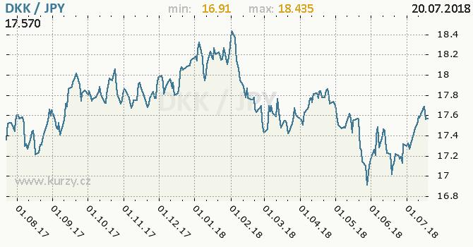Vývoj kurzu DKK/JPY - graf