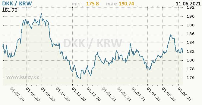 Vývoj kurzu DKK/KRW - graf