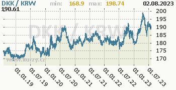 Graf DKK / KRW denní hodnoty, 5 let, formát 350 x 180 (px) PNG