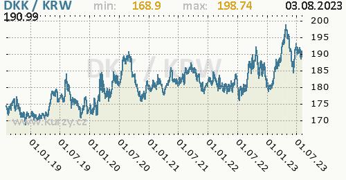 Graf DKK / KRW denní hodnoty, 5 let, formát 500 x 260 (px) PNG