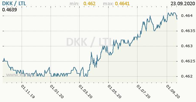 Vývoj kurzu DKK/LTL - graf