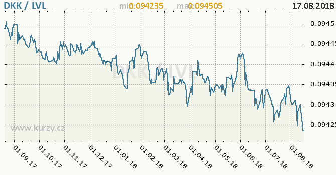 Vývoj kurzu DKK/LVL - graf